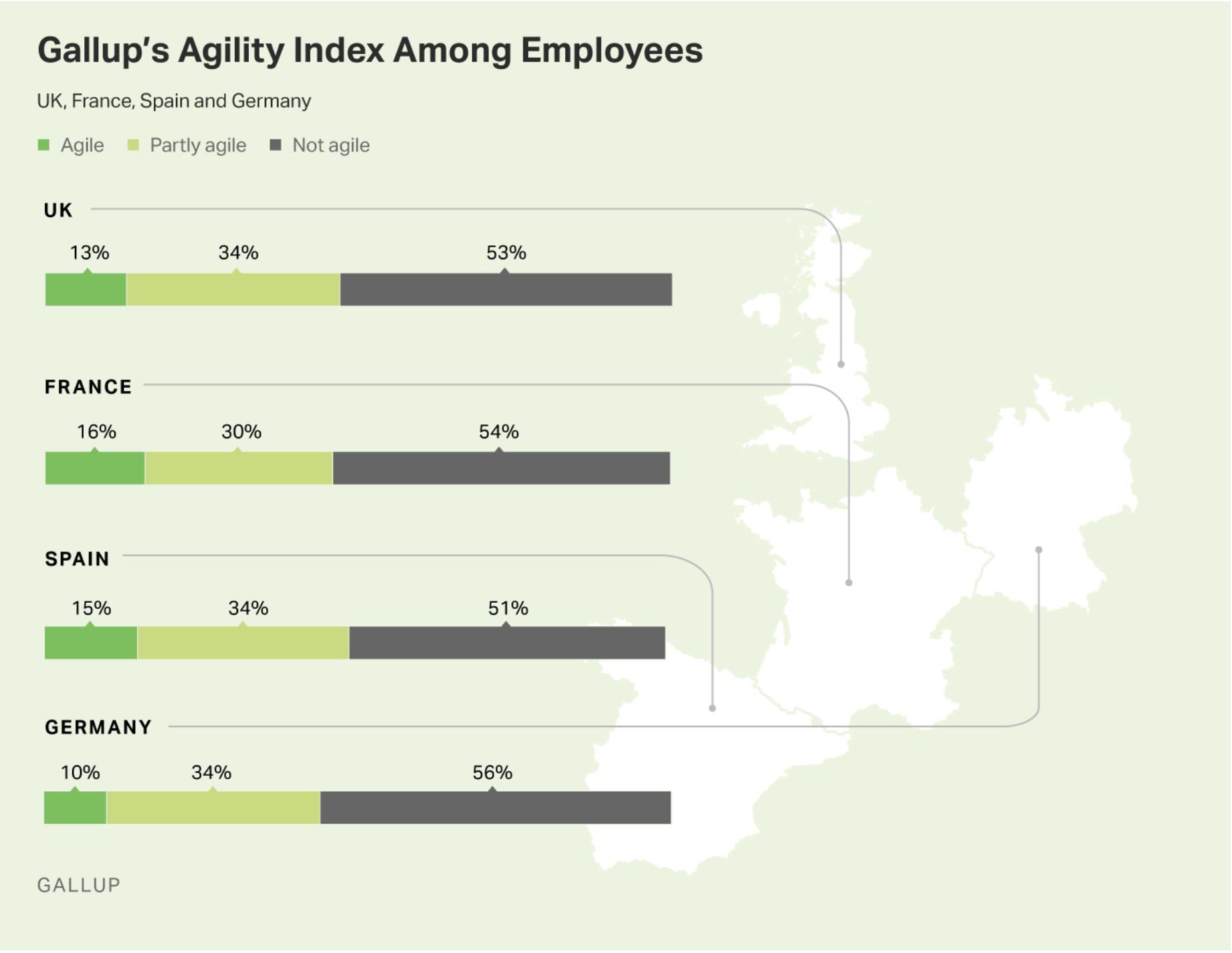 Gallup Agility
